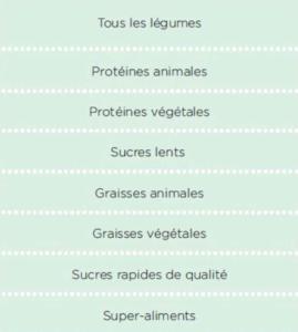Catégories d'aliments