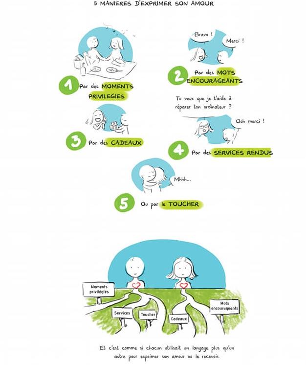 5 langages de l'amour 5 manières d'exprimer